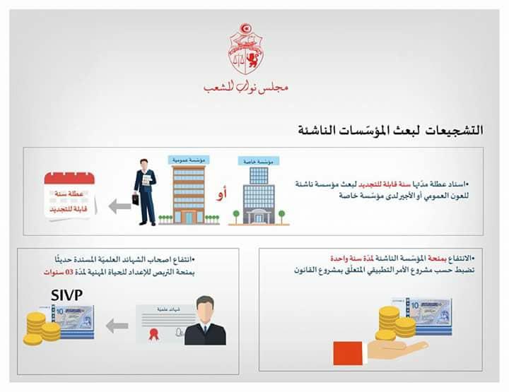 ماهي التشجيعات لبعث المؤسسة الناشئة Fr Orientation Tunisie